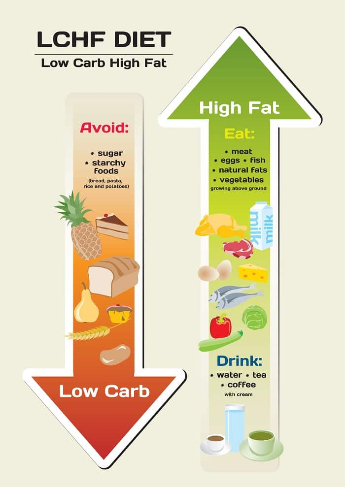 how long should I fast to get back into ketosis