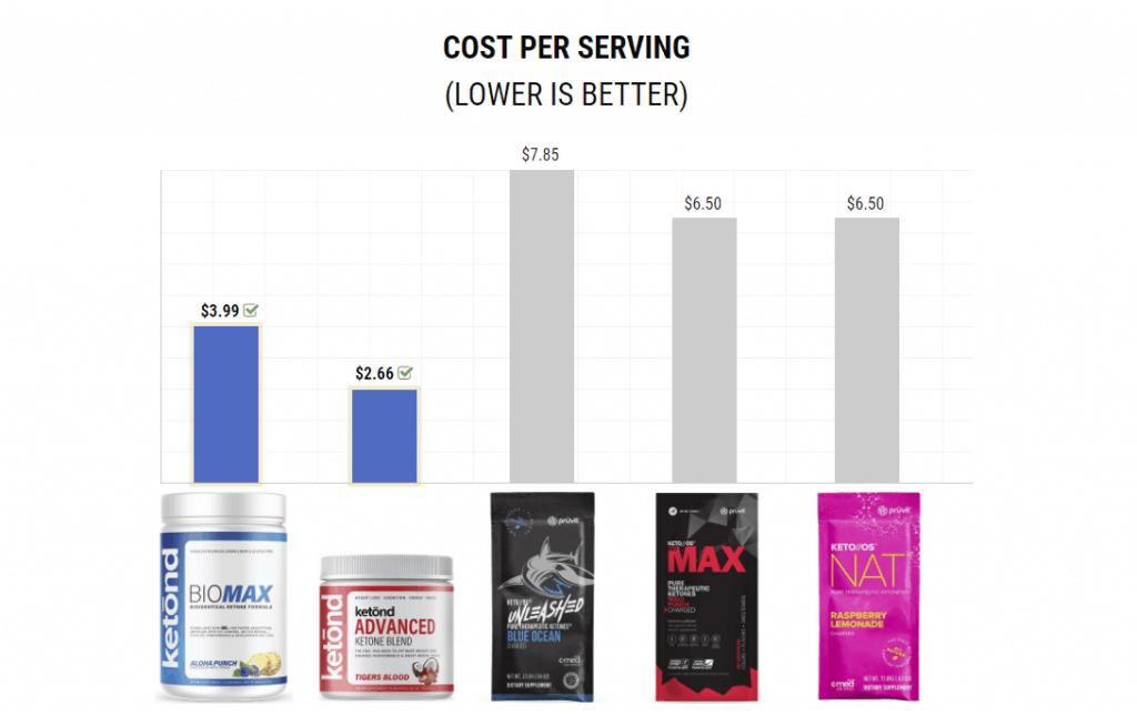 ketond biomax vs pruvit cost